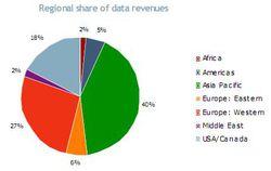 Partage des revenus data Informa