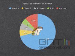 Parts de marché du secteur en France