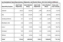 parts de marché smartphones Q2 2013