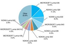 Parts marché Windows Phone