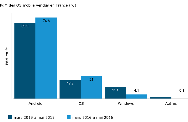PdM-OS-mobiles-ventes-smartphones-France