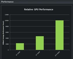Performances GTX 560M