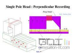Perpendicular recording 2