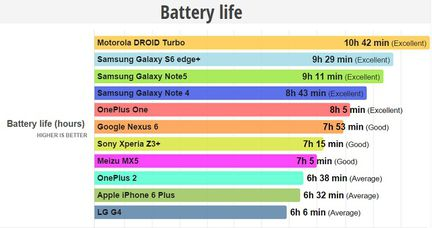 Phonearena autonomie smartphones