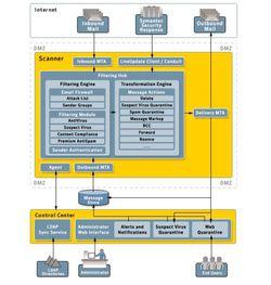 Symantec Mail Security for SMTP