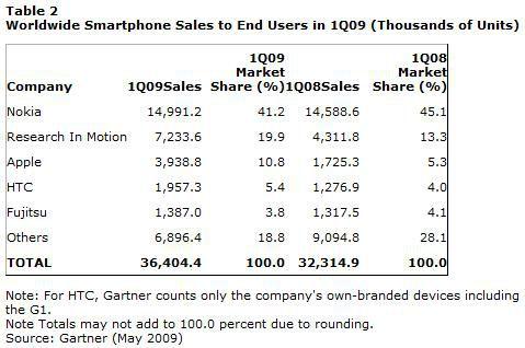 Ventes smartphones Q1 2009 Gartner