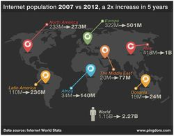 Pingdom-population-internet-2007-2012-1