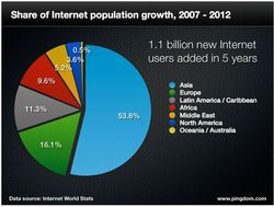 Pingdom-population-internet-2007-2012-2