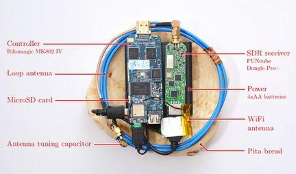 Piratage ondes électromagnétiques