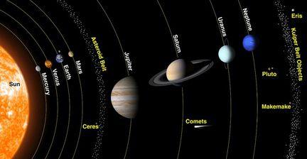 planètes système solaire