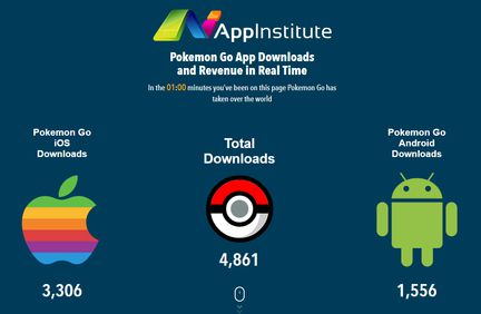 Pokemon Go stats