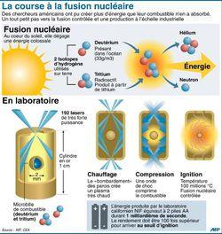 principe fusion nucléaire