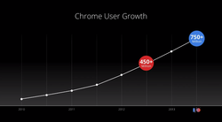 progression Chrome
