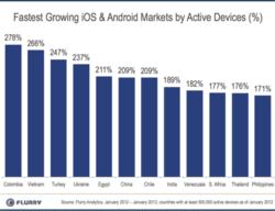 progression smartphones 2012-2013