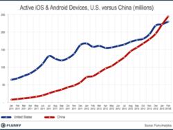 progression smartphones février 2013