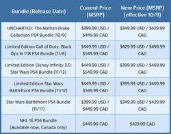 PS4 nouveaux prix US Canada