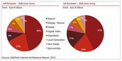 publicité en ligne  2013