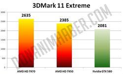 Radeon HD 7950 benchmark 2