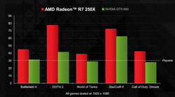 Radeon R7 250X vs GeForce GTX 650