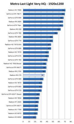 Radeon R9 270 test 1
