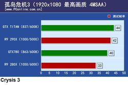 Radeon R9 290X 3