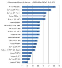 Radeon R9 Fury X performances 4K (1)