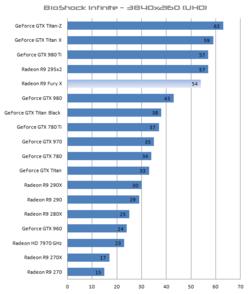 Radeon R9 Fury X performances 4K (2)