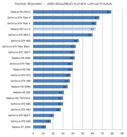 Radeon R9 Fury X performances 4K (3)