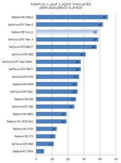 Radeon R9 Fury X performances 4K (4)