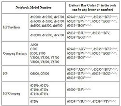 Rappel batteries HP.