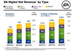 Rapport financier EA - DLC jeux video