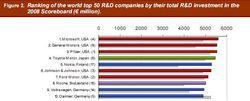 RD EU index 2008