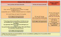 recommandation FTTH immeubles ARCEP