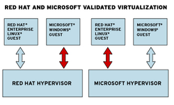 Red Hat_Microsoft_Virtualisation