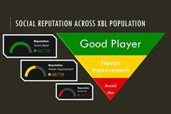 réputation Xbox One