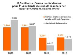 résultats Orange dividendes