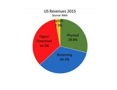 RIAA 3