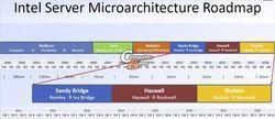 Roadmap processeurs Intel