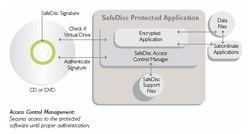 Safedisc copy protection