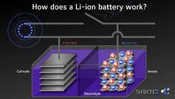 Sakti3 batterie li-ion