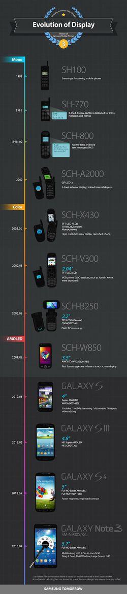 Samsung évolution écrans mobiles