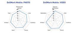 Samsung-Galaxy-S5-DxOMark-Score-Breakdown (1)