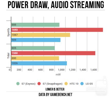 Samsung Galaxy S7 consommation audio