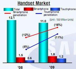 Samsung mobiles Q3 2009