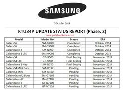 Samsung roadmap mise jour Android KitKat