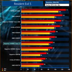 Sapphire Radeon HD 6850 Vapor-X test 1