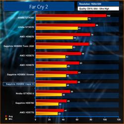 Sapphire Radeon HD 6850 Vapor-X test 2