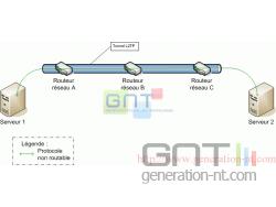 Schema VPN - L2TP
