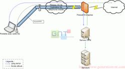 Schema VPN - PPTP