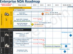 Seagate roadmap disque dur 2013 2014